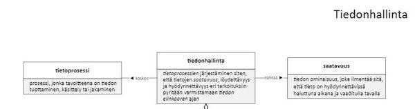 Tietotermit 1: Tiedonhallinnan käsite ja selityksiä